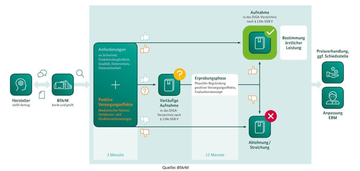 App auf Rezept mittels Fast Track beim BfArM für digitale Gesundheitsanwendungen